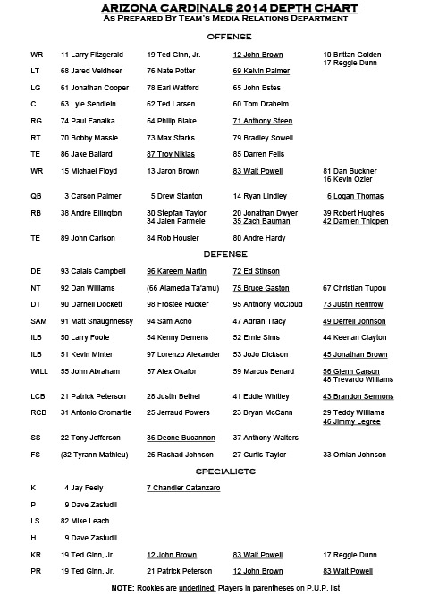 Microsoft Word - AZ Depth Chart-2014
